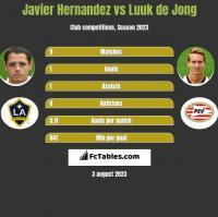 Javier Hernandez vs Luuk de Jong h2h player stats