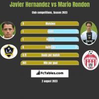 Javier Hernandez vs Mario Rondon h2h player stats