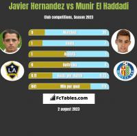 Javier Hernandez vs Munir El Haddadi h2h player stats