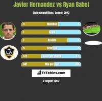 Javier Hernandez vs Ryan Babel h2h player stats