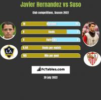 Javier Hernandez vs Suso h2h player stats