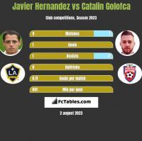 Javier Hernandez vs Catalin Golofca h2h player stats