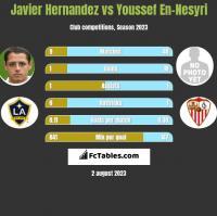 Javier Hernandez vs Youssef En-Nesyri h2h player stats