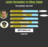Javier Hernandez vs Ethan Zubak h2h player stats