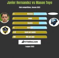 Javier Hernandez vs Mason Toye h2h player stats