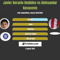 Javier Horacio Umbides vs Aleksandar Kovacevic h2h player stats