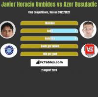 Javier Horacio Umbides vs Azer Busuladic h2h player stats