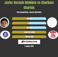 Javier Horacio Umbides vs Charilaos Charisis h2h player stats