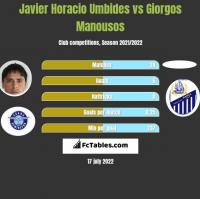Javier Horacio Umbides vs Giorgos Manousos h2h player stats