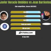 Javier Horacio Umbides vs Jean Barrientos h2h player stats