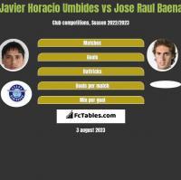 Javier Horacio Umbides vs Jose Raul Baena h2h player stats
