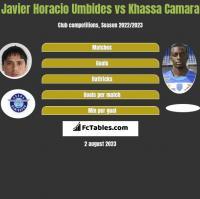 Javier Horacio Umbides vs Khassa Camara h2h player stats