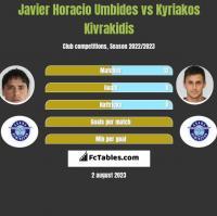 Javier Horacio Umbides vs Kyriakos Kivrakidis h2h player stats