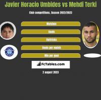 Javier Horacio Umbides vs Mehdi Terki h2h player stats