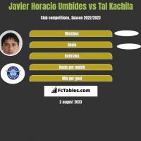 Javier Horacio Umbides vs Tal Kachila h2h player stats