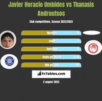 Javier Horacio Umbides vs Thanasis Androutsos h2h player stats