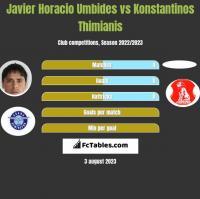 Javier Horacio Umbides vs Konstantinos Thimianis h2h player stats