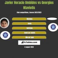 Javier Horacio Umbides vs Georgios Ntaviotis h2h player stats