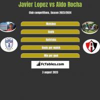 Javier Lopez vs Aldo Rocha h2h player stats