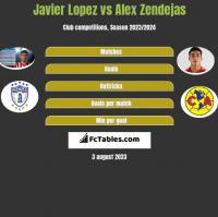 Javier Lopez vs Alex Zendejas h2h player stats