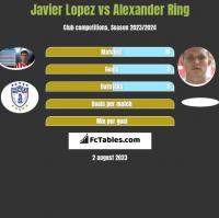 Javier Lopez vs Alexander Ring h2h player stats