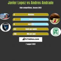 Javier Lopez vs Andres Andrade h2h player stats
