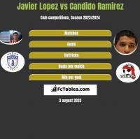 Javier Lopez vs Candido Ramirez h2h player stats