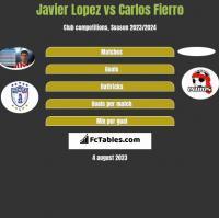 Javier Lopez vs Carlos Fierro h2h player stats