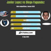 Javier Lopez vs Diego Fagundez h2h player stats