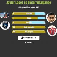 Javier Lopez vs Dieter Villalpando h2h player stats