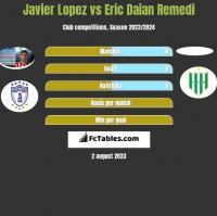Javier Lopez vs Eric Daian Remedi h2h player stats