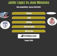 Javier Lopez vs Jean Meneses h2h player stats