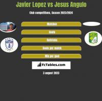 Javier Lopez vs Jesus Angulo h2h player stats