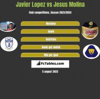 Javier Lopez vs Jesus Molina h2h player stats