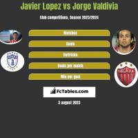 Javier Lopez vs Jorge Valdivia h2h player stats