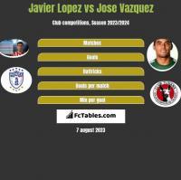 Javier Lopez vs Jose Vazquez h2h player stats