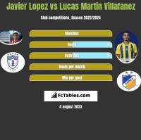 Javier Lopez vs Lucas Martin Villafanez h2h player stats