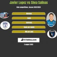 Javier Lopez vs Shea Salinas h2h player stats
