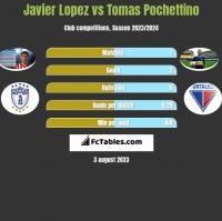 Javier Lopez vs Tomas Pochettino h2h player stats