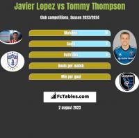 Javier Lopez vs Tommy Thompson h2h player stats