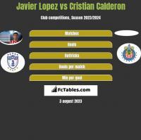 Javier Lopez vs Cristian Calderon h2h player stats