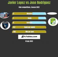 Javier Lopez vs Jose Rodriguez h2h player stats