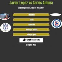 Javier Lopez vs Carlos Antuna h2h player stats