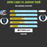 Javier Lopez vs Jackson Yueill h2h player stats