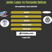 Javier Lopez vs Fernando Beltran h2h player stats