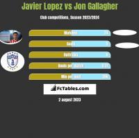 Javier Lopez vs Jon Gallagher h2h player stats
