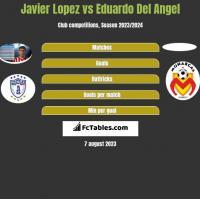 Javier Lopez vs Eduardo Del Angel h2h player stats