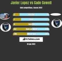Javier Lopez vs Cade Cowell h2h player stats
