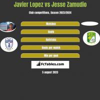 Javier Lopez vs Jesse Zamudio h2h player stats
