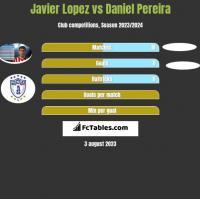 Javier Lopez vs Daniel Pereira h2h player stats